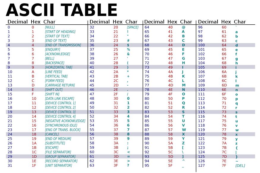 รหัส ASCII และ Unicode ต่างกันอย่างไร