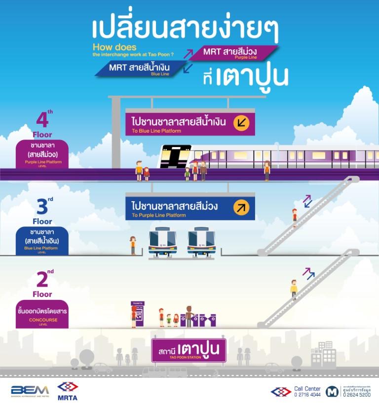 อัตราค่าโดยสารรถไฟฟ้าสายสีม่วง
