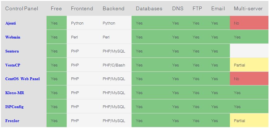 Control Panel สำหรับ Linux Server