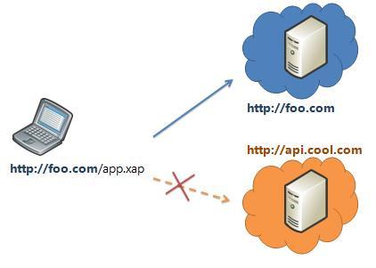 แก้ปัญหา Cross-Origin Resource Sharing (CORS)
