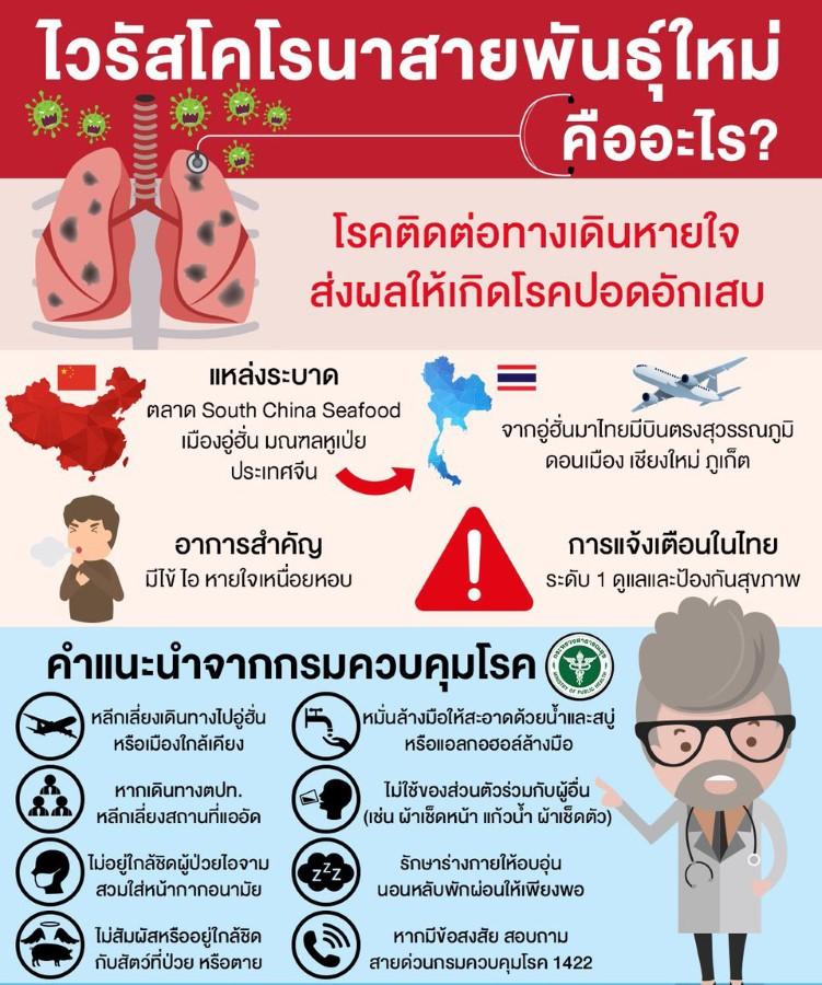 โคโรนาไวรัส 2019 (Covid-19) โรคติดต่ออันตรายร้ายแรง