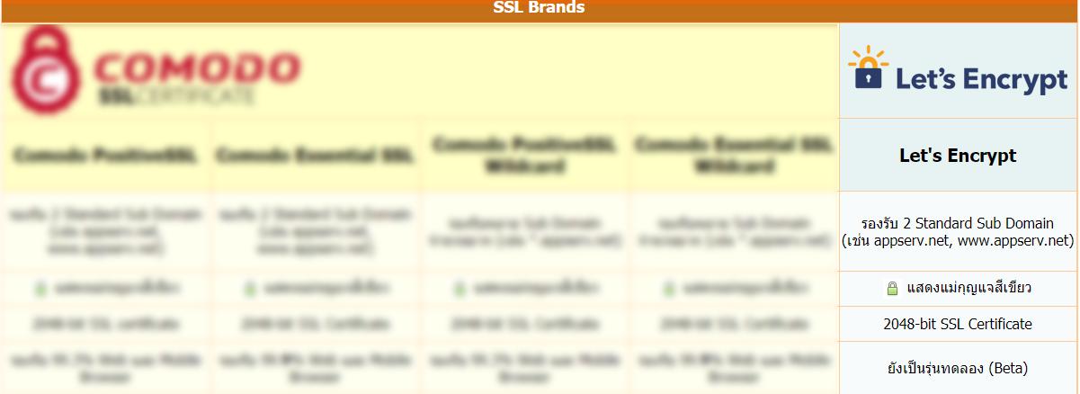 การขอติดตั้ง SSL ฟรี ของ Appserv Hosting