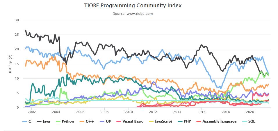 เว็บจัดอันดับภาษาคอมพิวเตอร์ PHP C Java Python